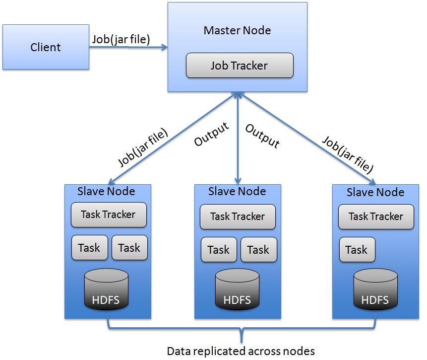 hadoop architecture gallery