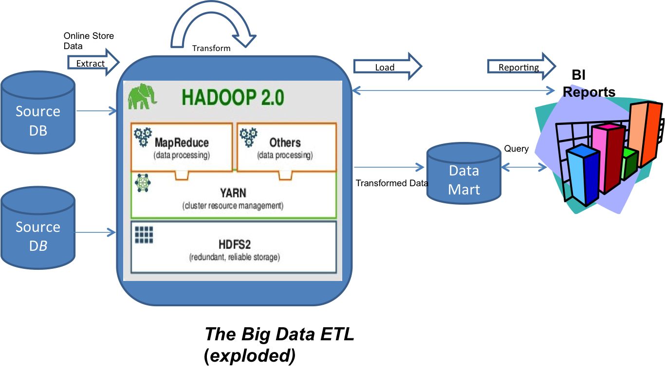 big data etl tame the beast rare mile thinking hadoop can perform transformation much more effectively than rdbmss besides the performance benefits it is also very fault tolerant and elastic